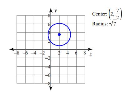 Using equations of circles Worksheets