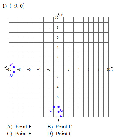 Points on the coordinate plane Worksheets