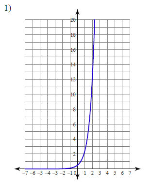Graphing exponential functions Worksheets