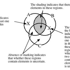 Venn Diagram Syllogism Whirlpool Duet Heating Element Wiring Part 2 Module 4