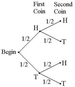 5D Tree Methods