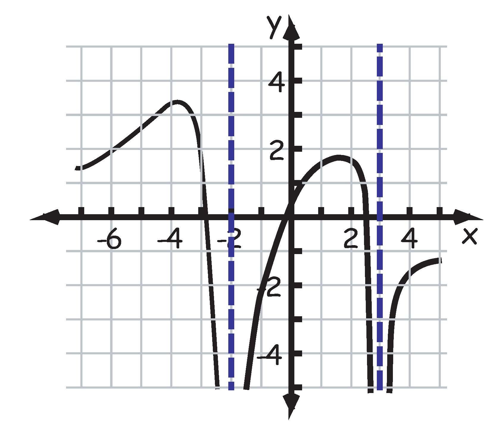 Algebra II and Trigonometry