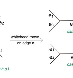 suppose one whitehead move is operated on an arbitrary edge e in g before the operation path e1 e e3 and e1 e e4 are both contained in cycles of  [ 2001 x 1003 Pixel ]