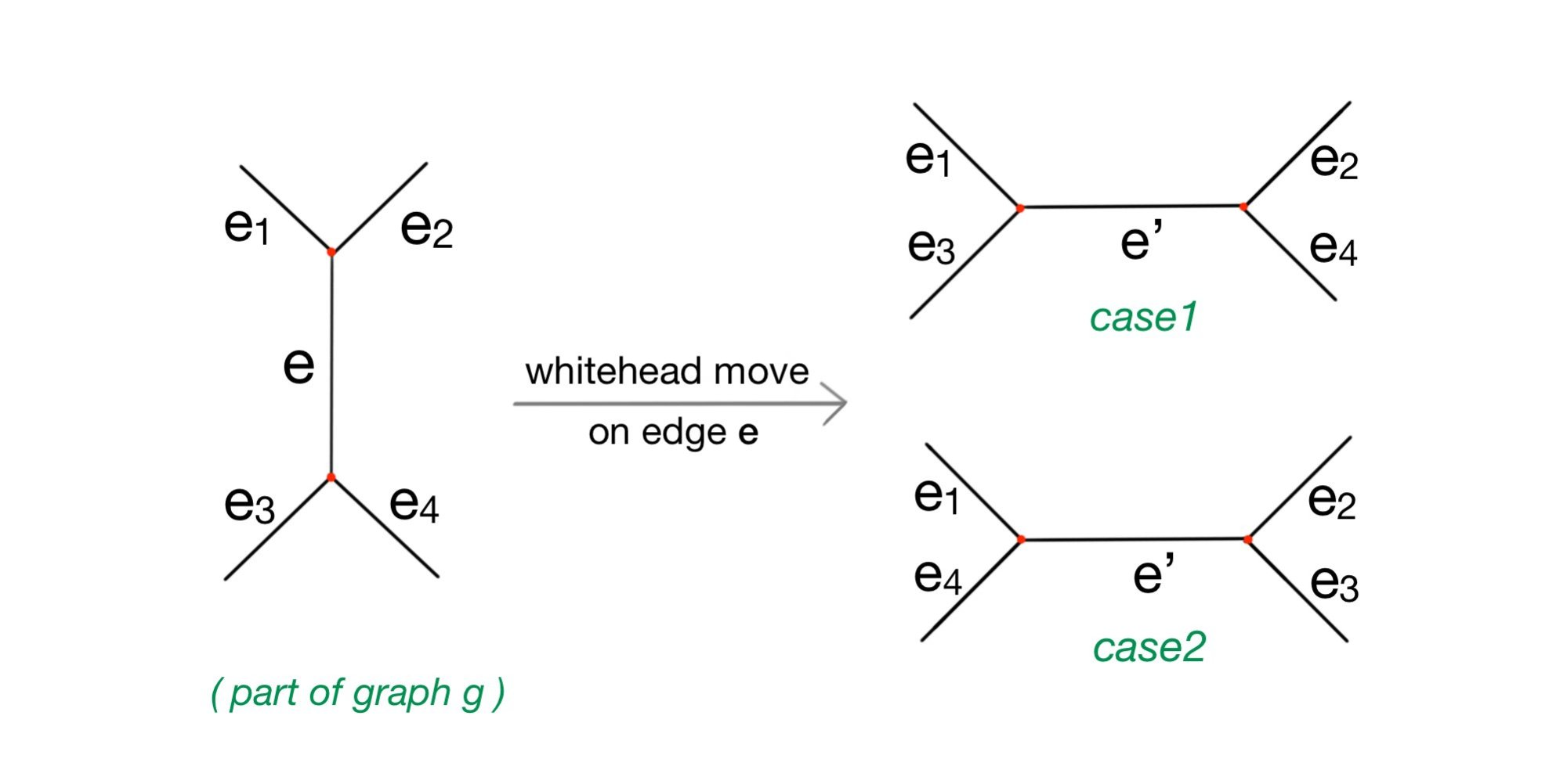 hight resolution of suppose one whitehead move is operated on an arbitrary edge e in g before the operation path e1 e e3 and e1 e e4 are both contained in cycles of