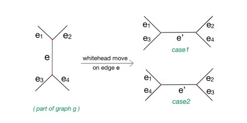 small resolution of suppose one whitehead move is operated on an arbitrary edge e in g before the operation path e1 e e3 and e1 e e4 are both contained in cycles of
