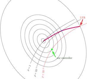 A generalization of the Linear Quadratic Gaussian Loop