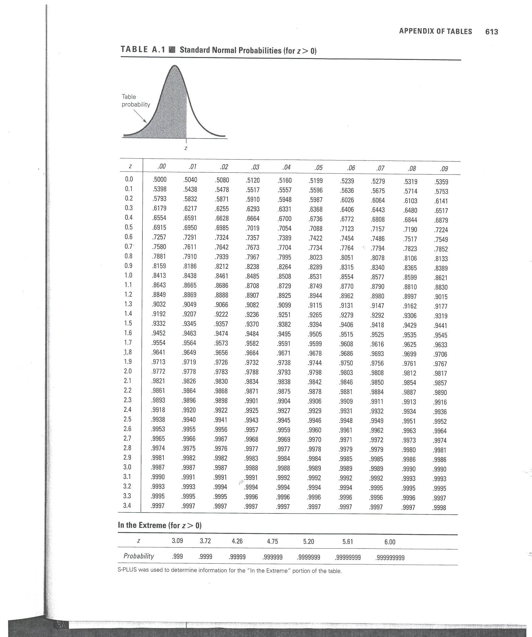 Normal Probability Distribution Table