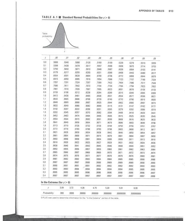Normal Probability Distribution Table Pdf | Brokeasshome.com Z Score Table Pdf