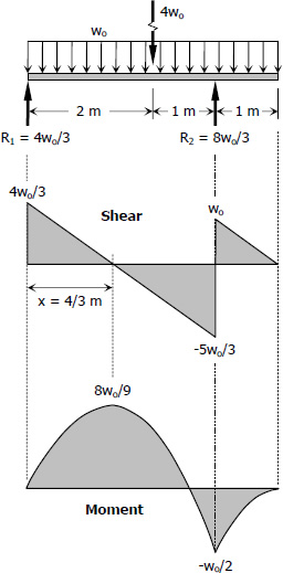 589 Design For Flexure And Shear Strength Of Materials Review