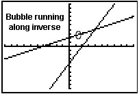 Using the Graphing Calculator with Inverse Functions
