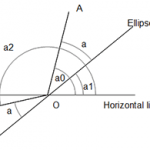 Project Euler 94: Almost equilateral triangles with