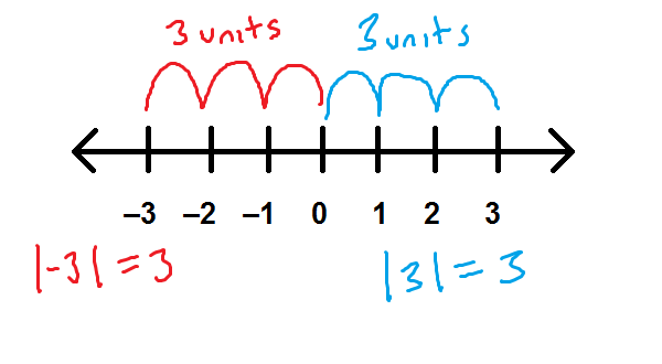 number line showing absolute value