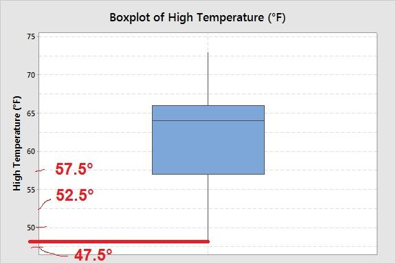 boxplot-high-temps-anchorage-may-2014-minimum-marked