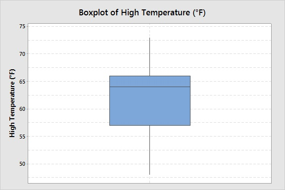 boxplot-high-temps-anchorage-may-2014