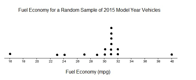 Dotplot Fuel Economy