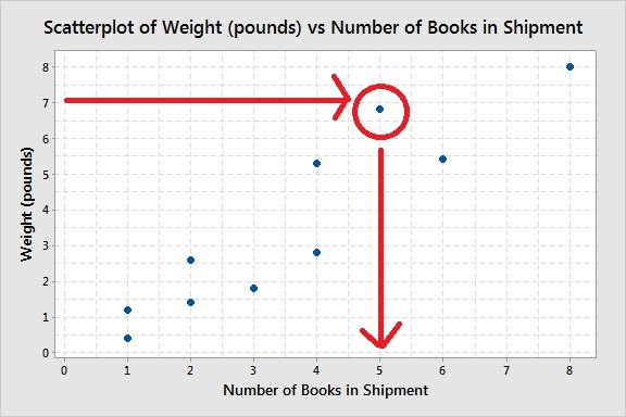 example-scatterplot-reading-a-value