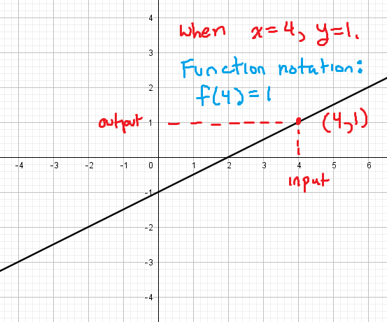 The graph pictured passes through the point (4,1). This means that when x = 4, y = 1. Using function notation, this means f(4) = 1.