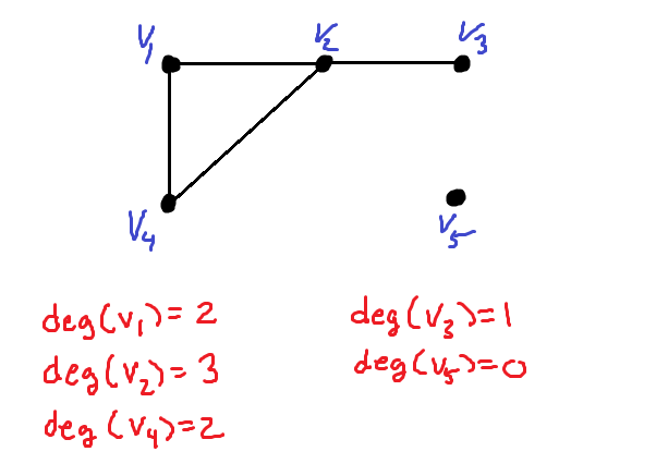 Graph with the degree of each vertex shown. There is one vertex of degree 3, two vertices of degree 2, one of degree 1, and one of degree 0.