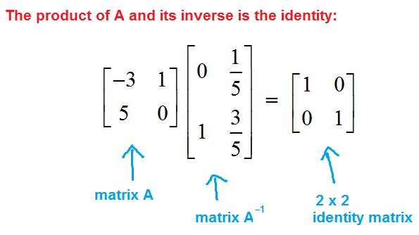 what is a matrices in math