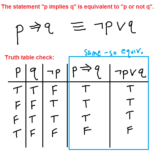 how to use not in an if statement using c