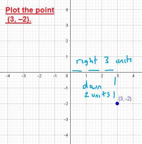When plotting points with a negative y-coordinate, you will move down from the origin. To plot (3,-2), move 3 units right and then 2 units down.