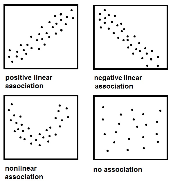 scatterplot-patterns