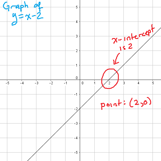 a graph with an x-intercept of 2