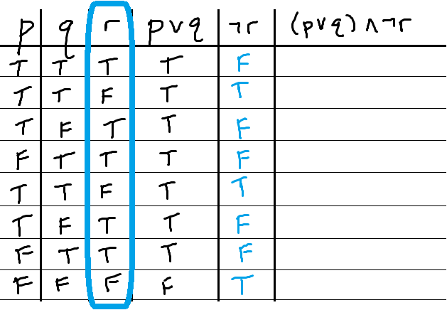 Truth Table Example1 Compound2