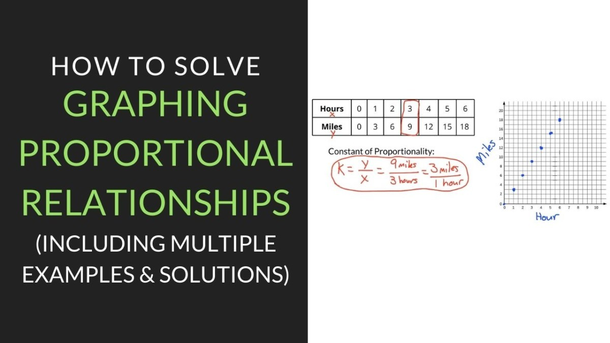 medium resolution of The Guide to Graphing Proportional Relationships   Mathcation