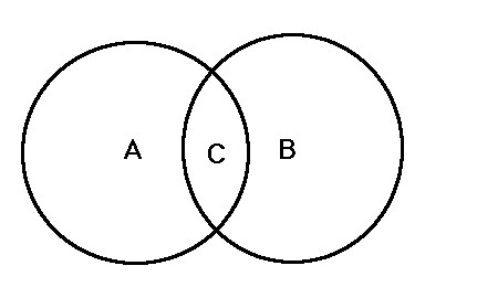 Venn Diagram (2 circles) Calculator