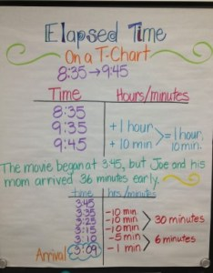 Note talk about the power of pinterest  took these in  teacher   classroom this week but need to give credit her inspiration teaching with also strategies for elapsed time math coach corner rh mathcoachscorner