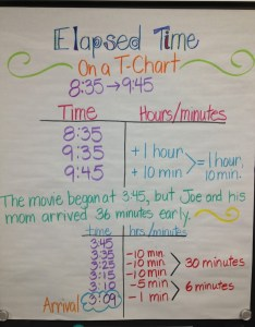 also strategies for elapsed time math coach   corner rh mathcoachscorner