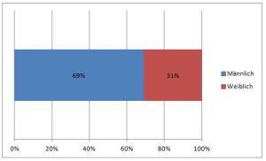 Streifendiagramm (Prozentstreifen)