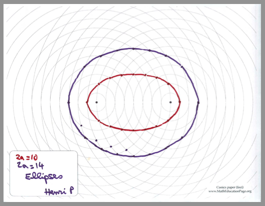Geometry Of The Conic Sections 2d