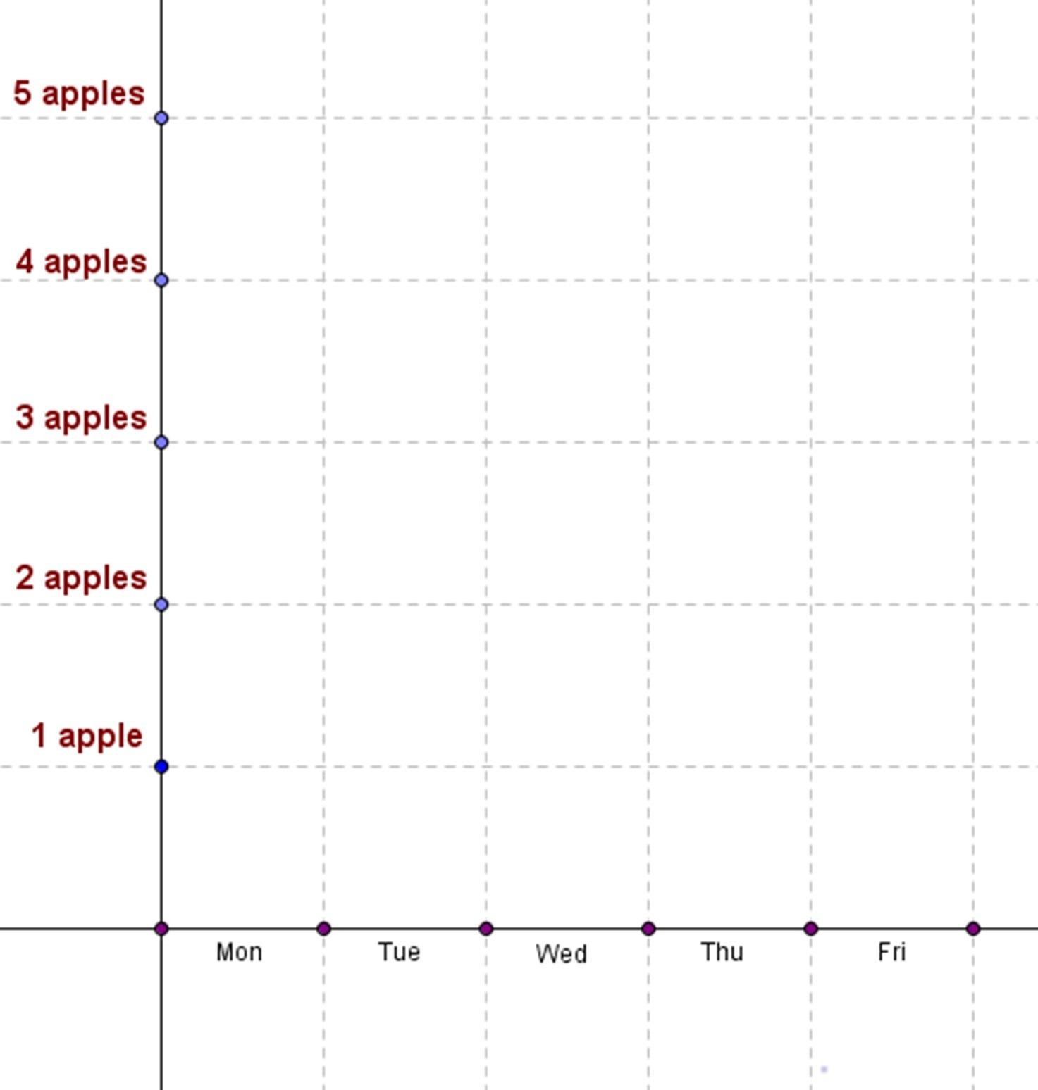Graph Apples Math Reasoning