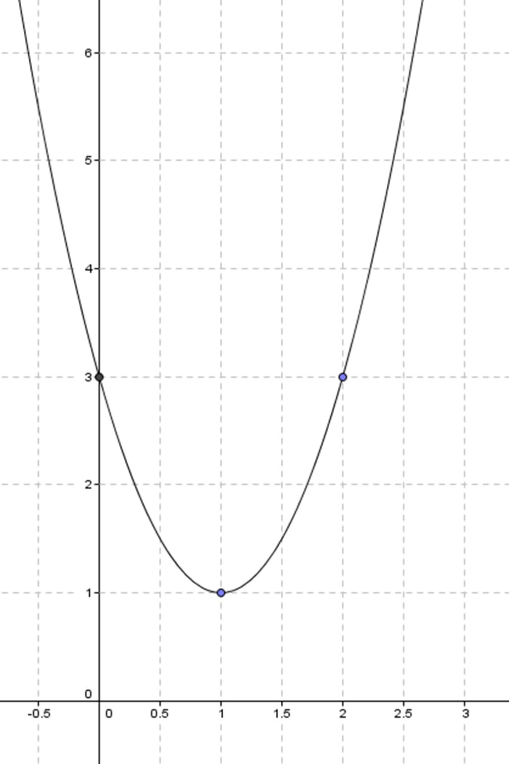 Draw A Function 2x2 4x 3