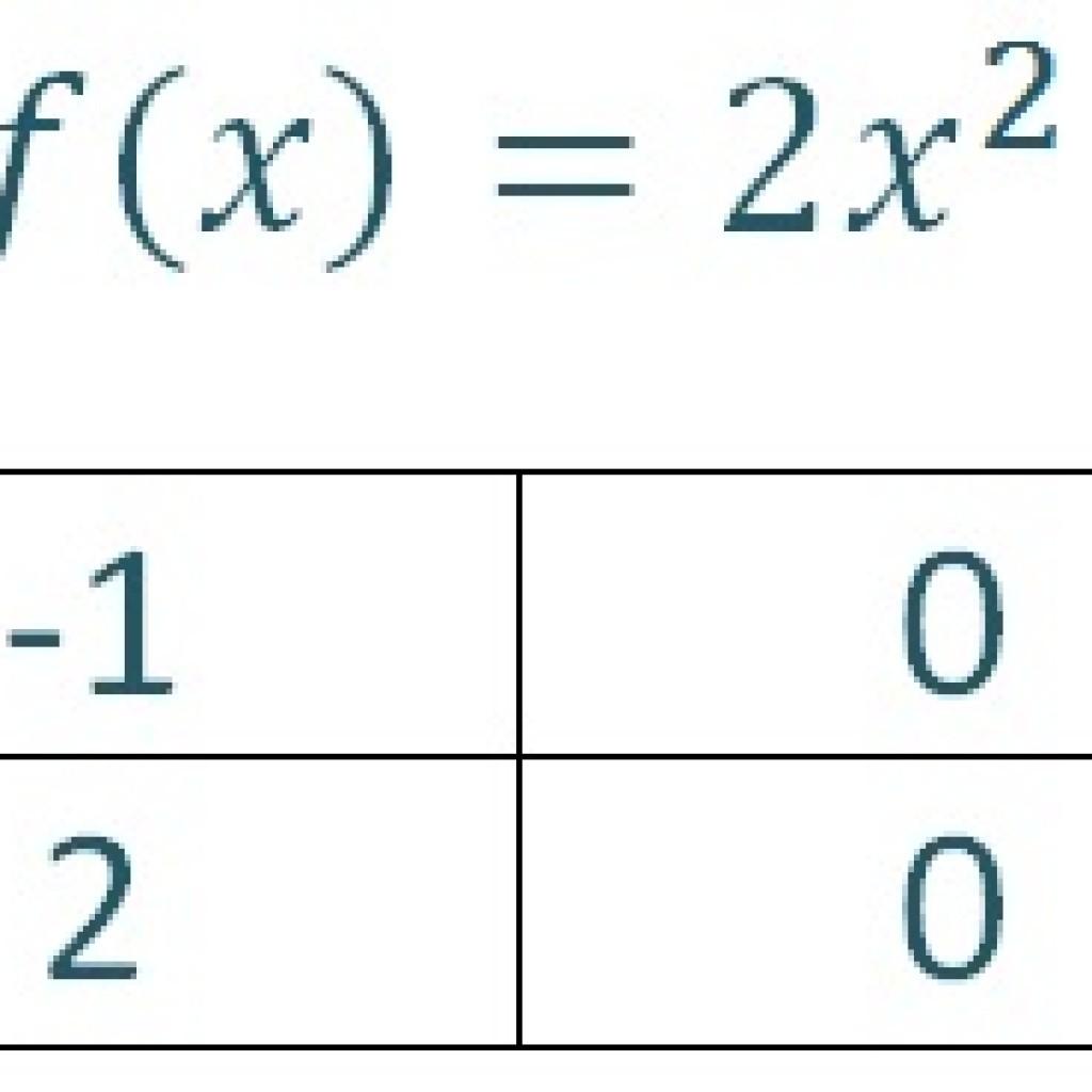 Function 2x2