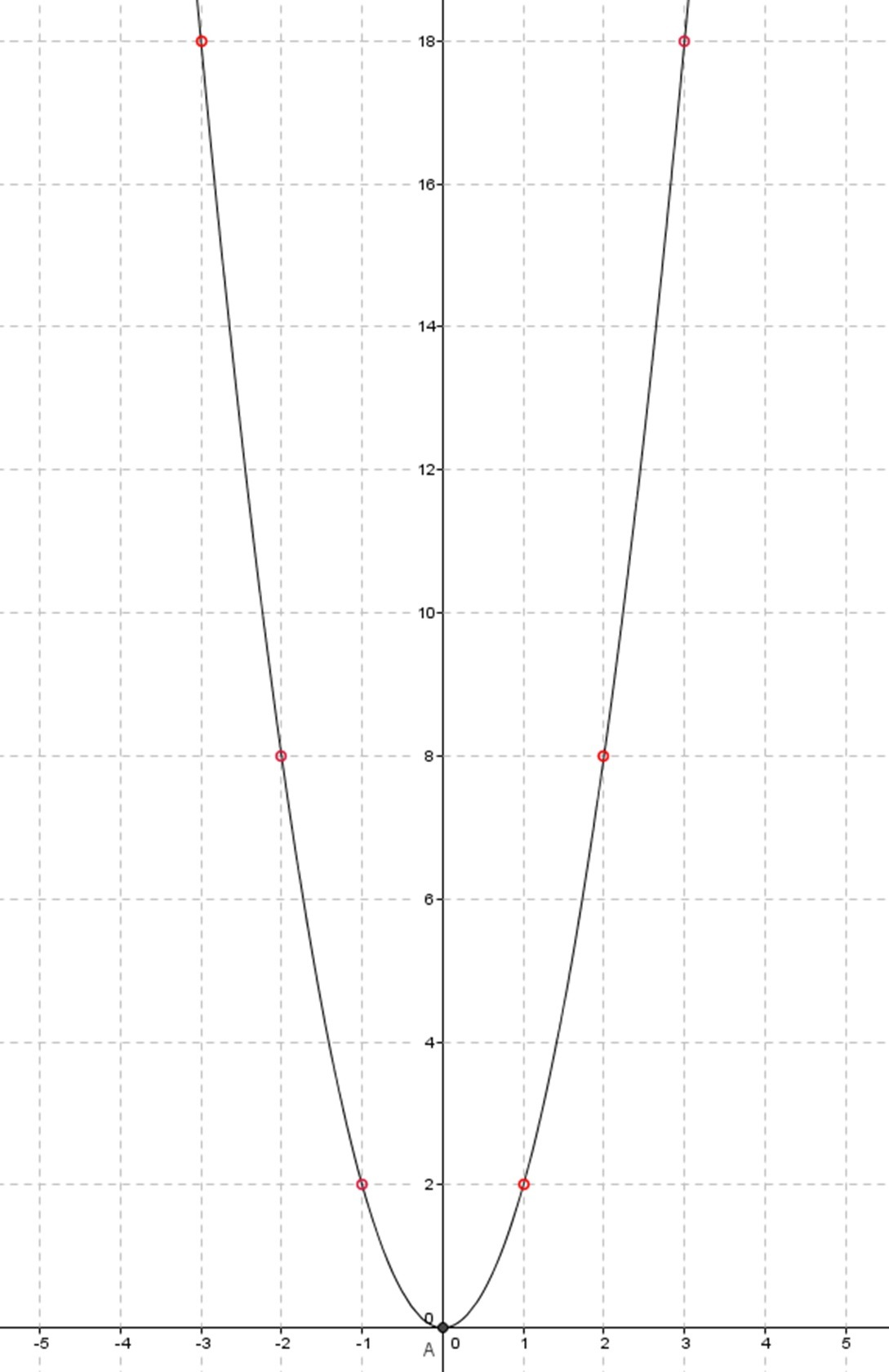 Graph Of Function 2x2