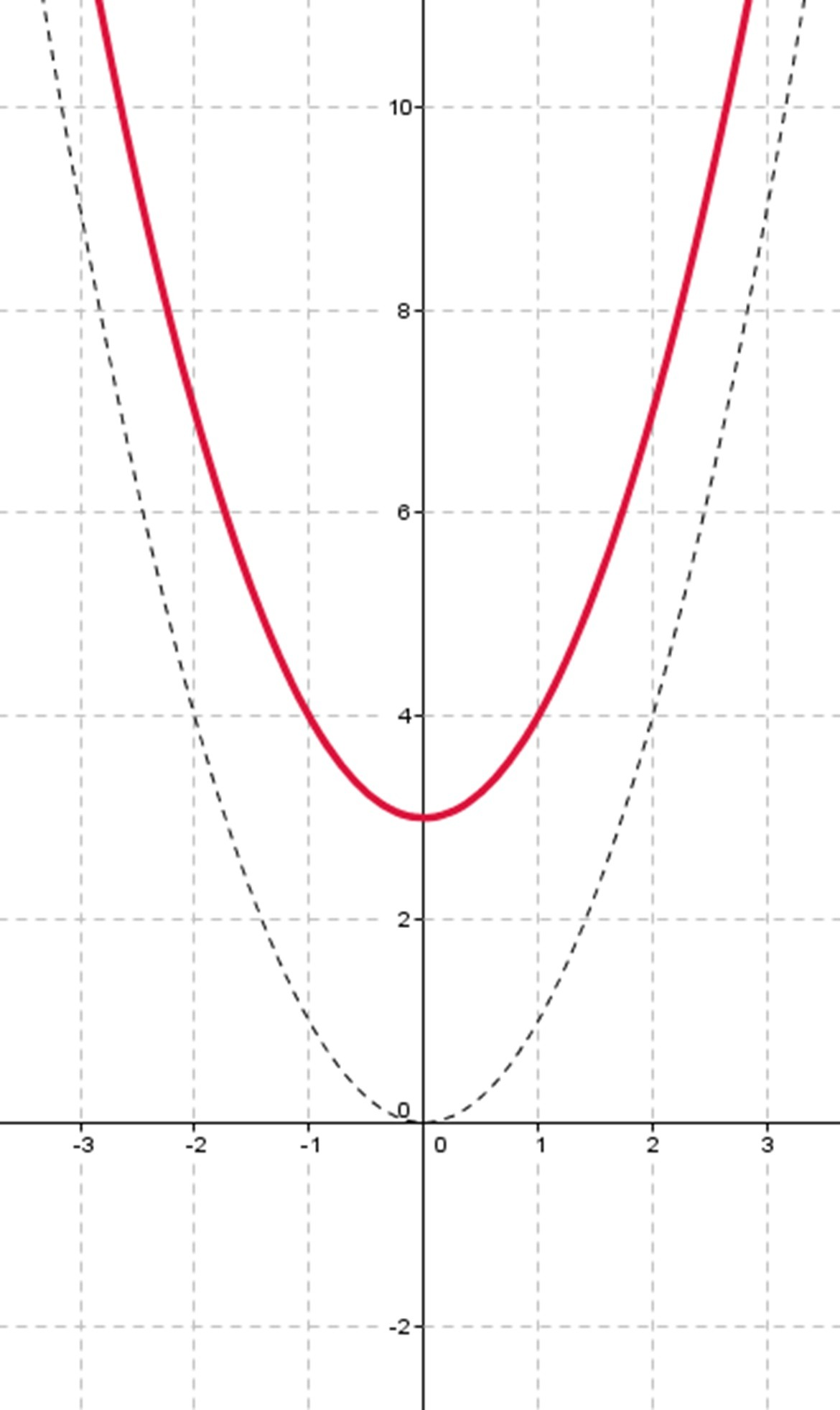 Draw A Graph Of Quadratic Equations