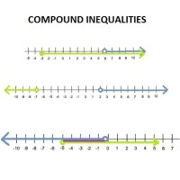 Math Worksheets Compound Inequalities