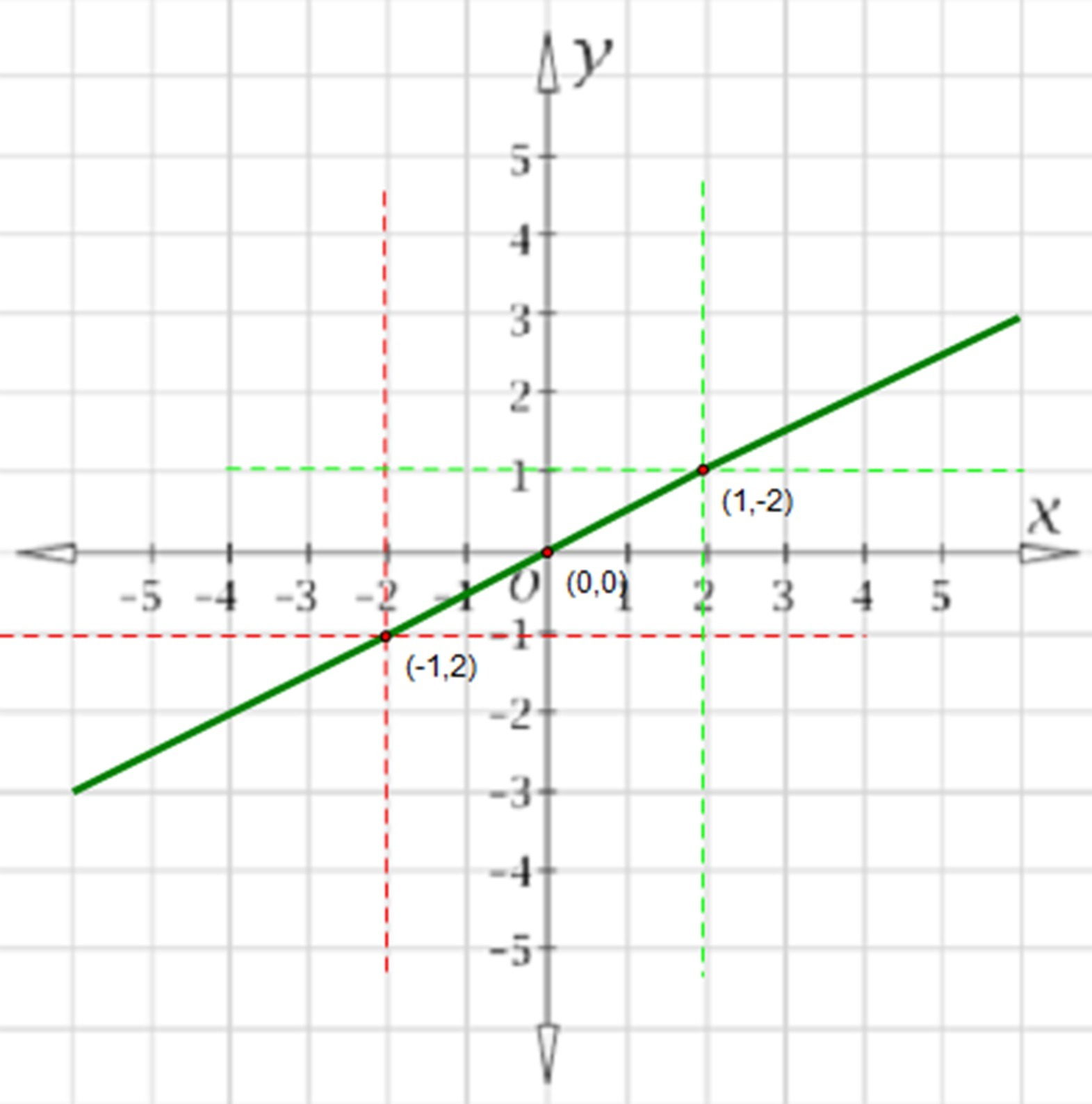 Linear Function Coordinates Slope Graphing