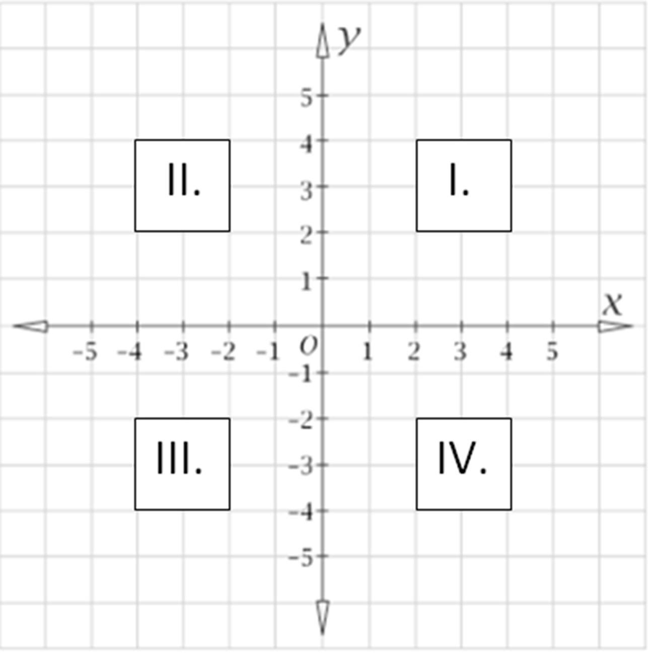 Four Quadrants Of Cartesian Plane