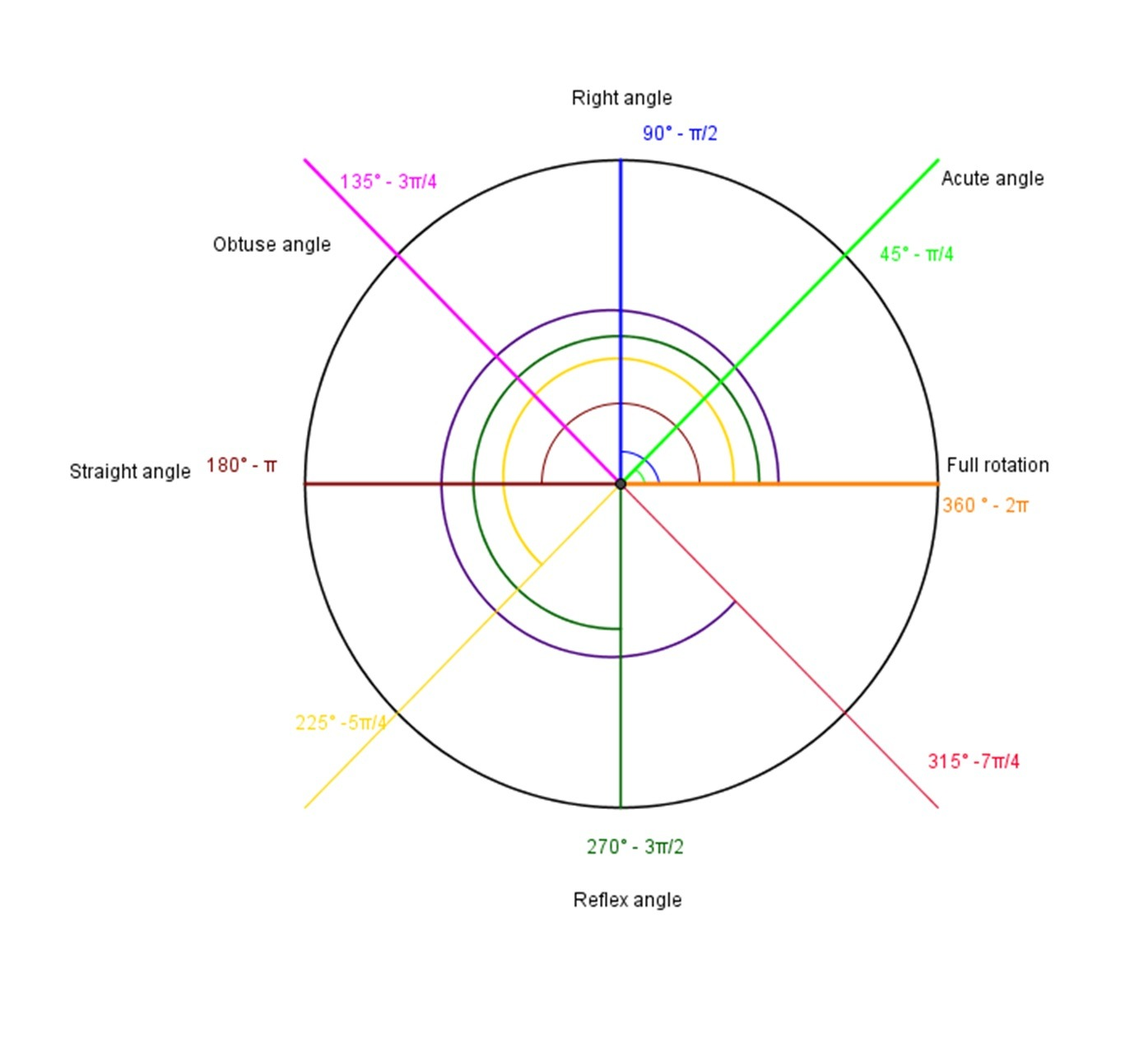 Angles Measured In Radians