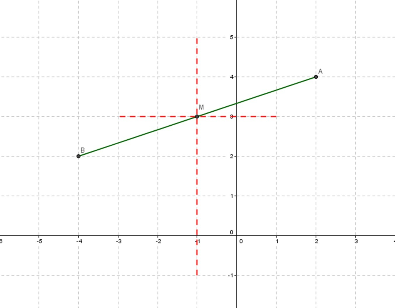 Graphical Solution Of Midpoint Formula