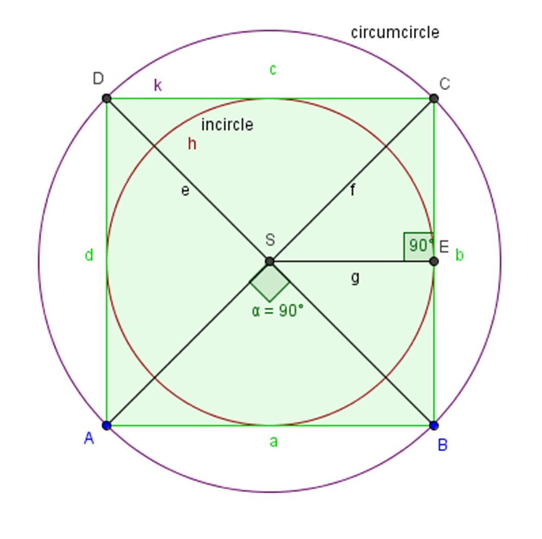 Circumscribed Circle Of A Square
