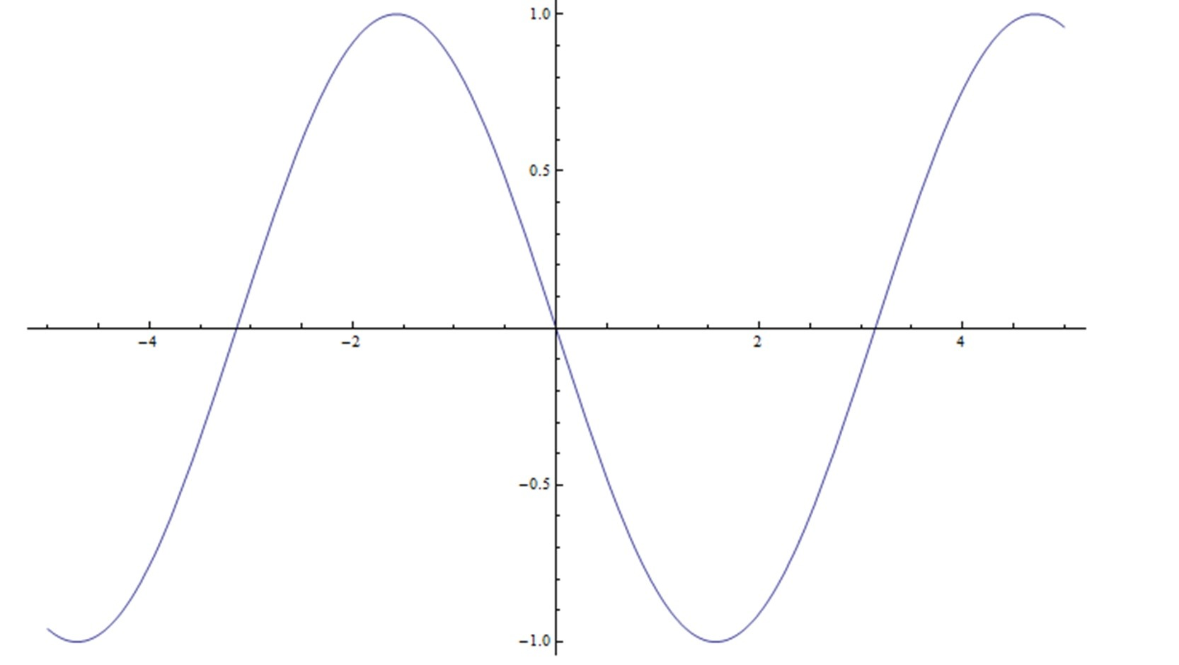 Graph Of Function Sin X Pi