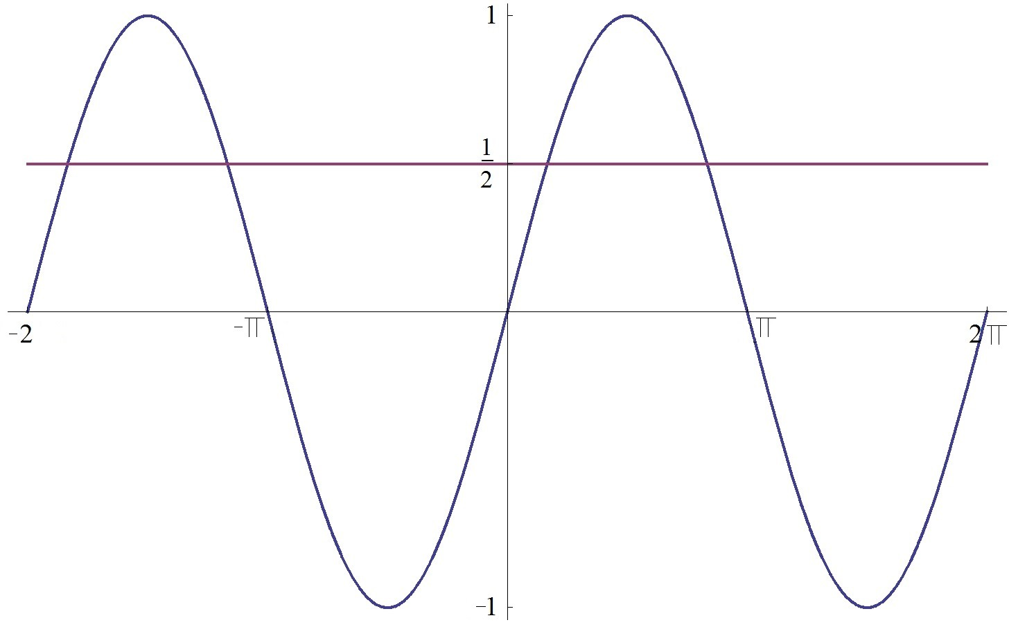 Inverse Trig Function Graph With Line Y 1 2