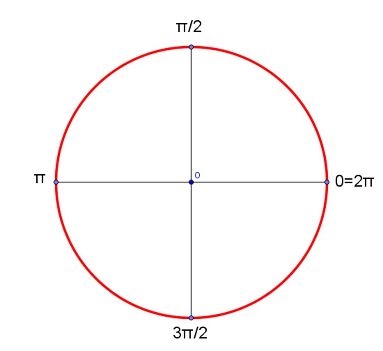 Unit Circle Definition Of Trigonometric Functions Trig