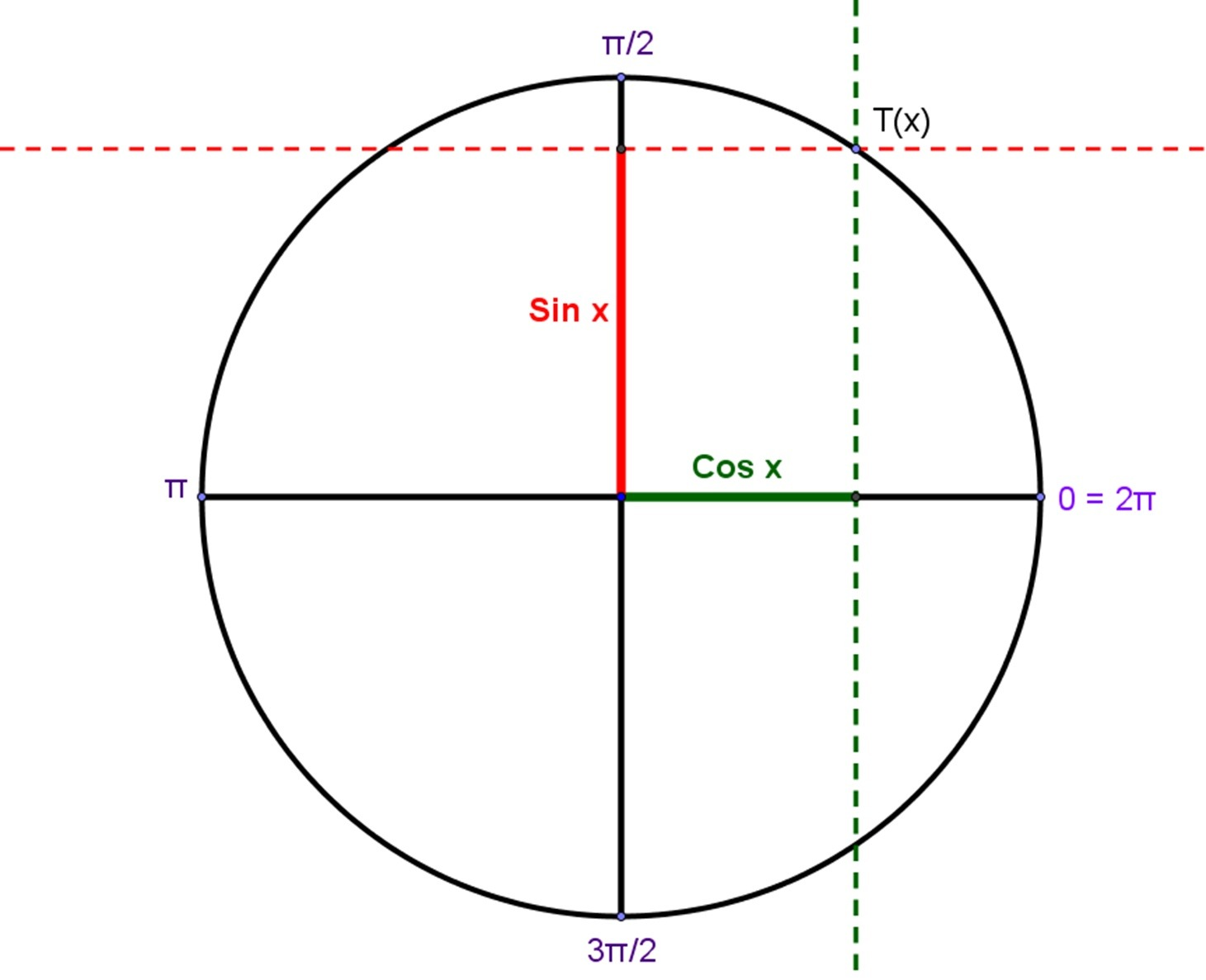 Sine Cosine Tangent Worksheet Unit Circle
