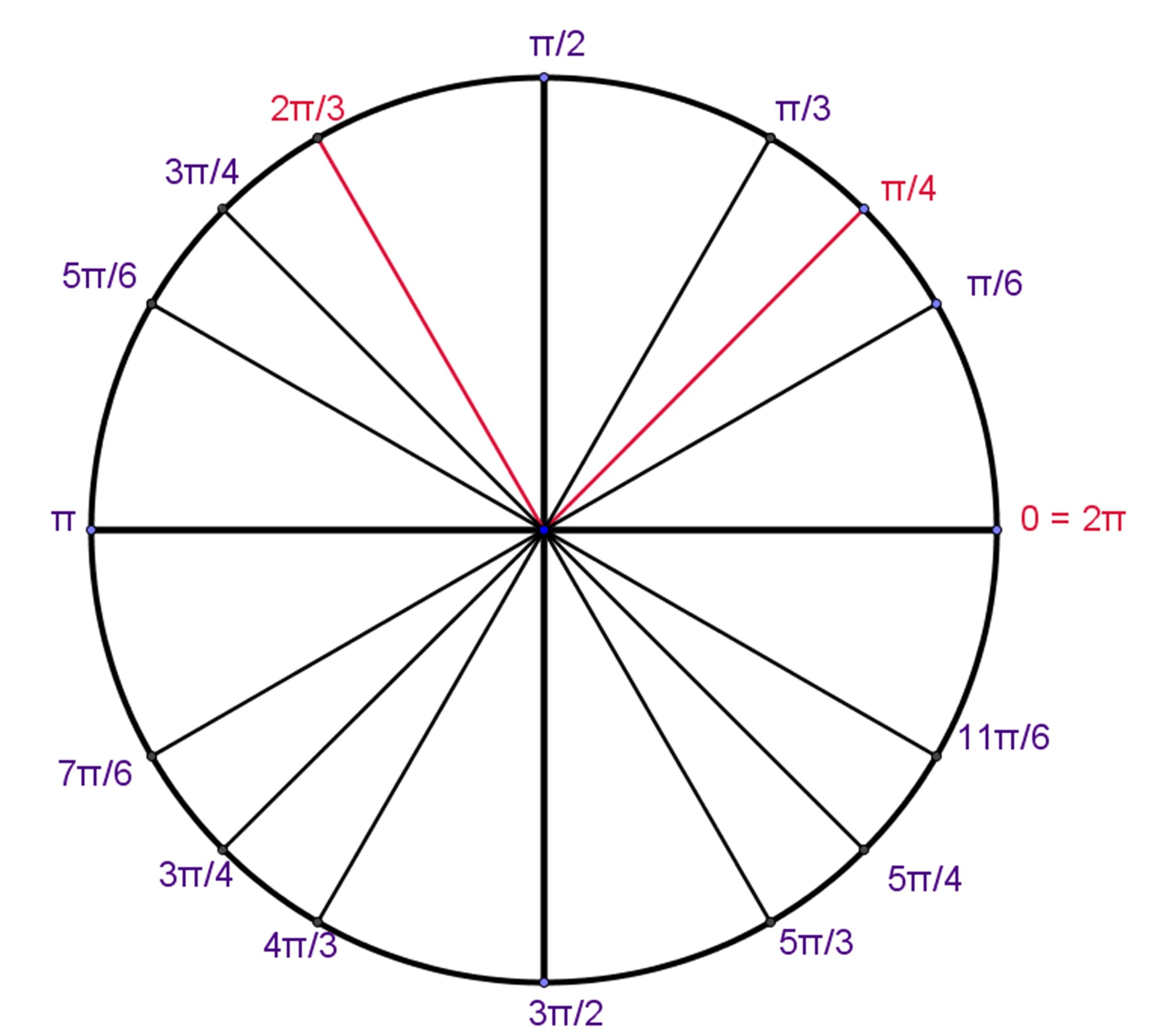 Unit Circle Definition Of Trigonometric Functions Trig Functions